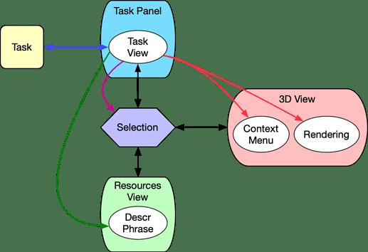 TaskControlV2