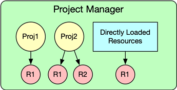 ProjectManager1