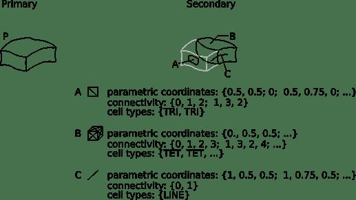 parametric-indicators-detail