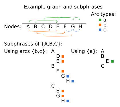 graph-subphrases-1