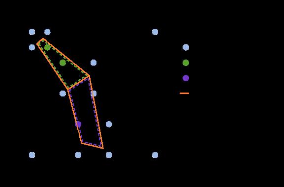 region-discovery