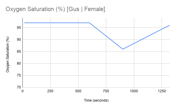 Gus_Female_Graph