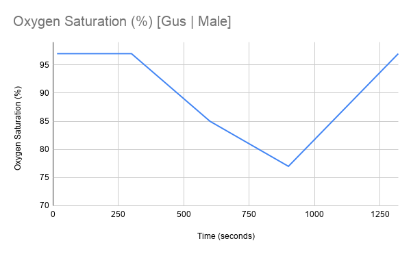 Gus_Male_Graph