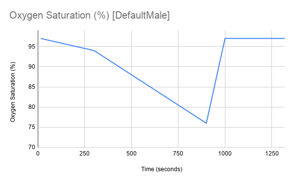 DefaultMale_Graph
